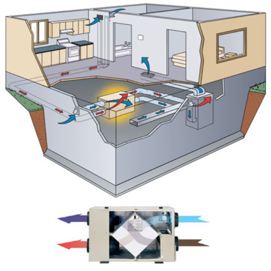 Home furnishings fresh air whole house ventilation for Whole house heating systems